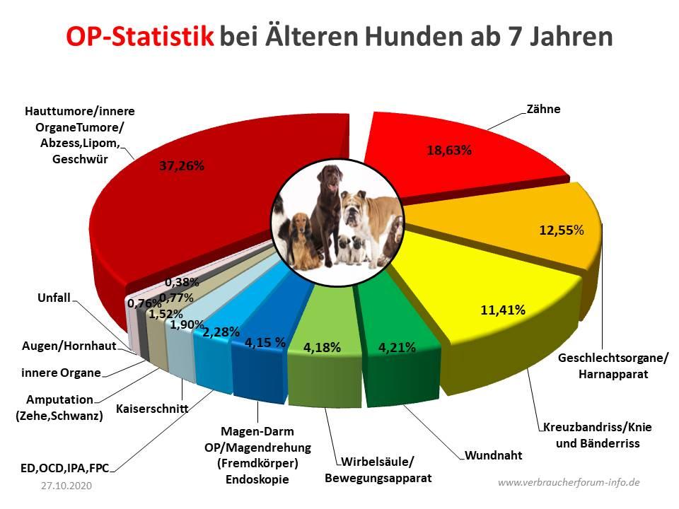 OP Statistik für ältere Hunde